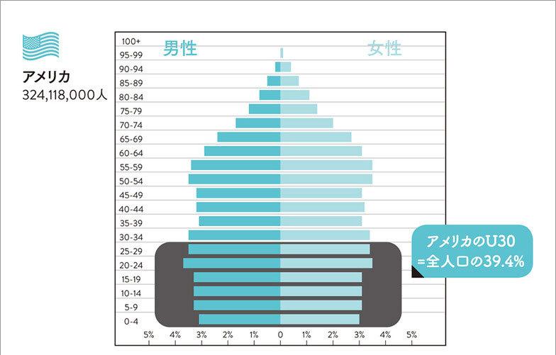 社会における若者の割合(日米比較)1