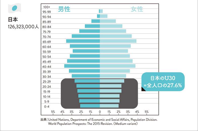 社会における若者の割合(日米比較)2
