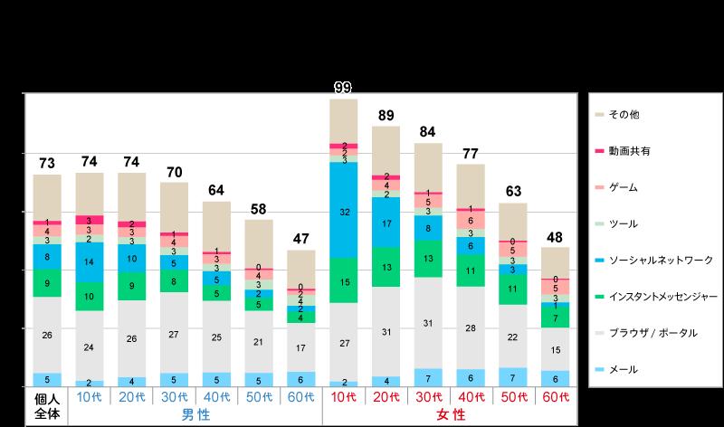 ログデータが明らかにする性年代別アプリの利用実態 | ウェブ電通報