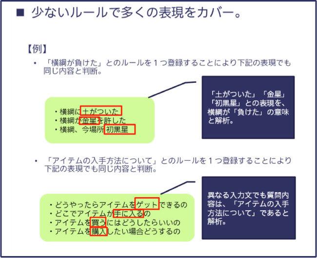 Kiku-Hanaの独自言語処理システムにより可能になること(例)01
