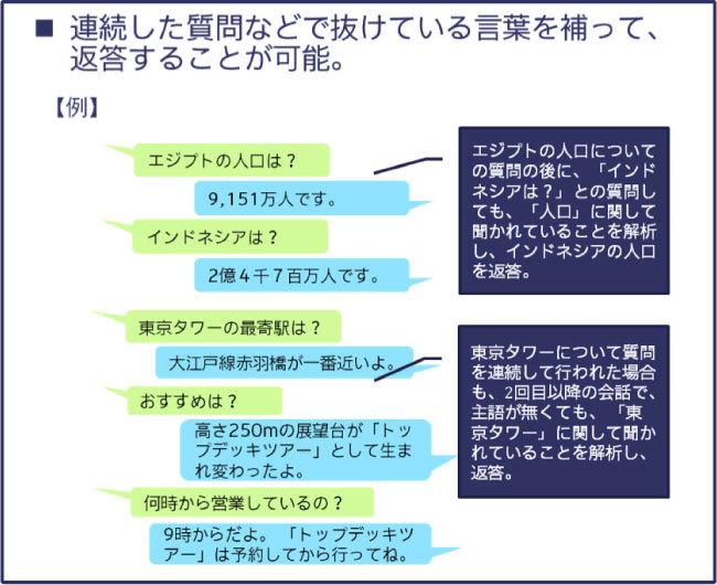 Kiku-Hanaの独自言語処理システムにより可能になること(例)02