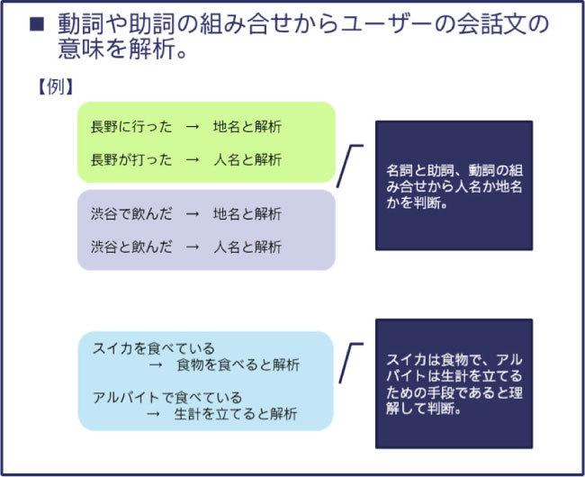 Kiku-Hanaの独自言語処理システムにより可能になること(例)03