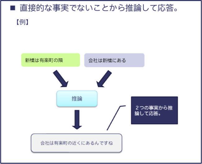 Kiku-Hanaの独自言語処理システムにより可能になること(例)04