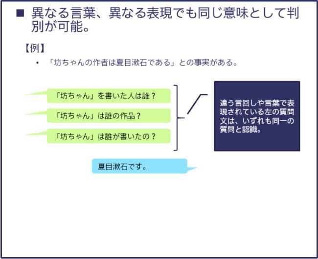 Kiku-Hanaの独自言語処理システムにより可能になること(例)05