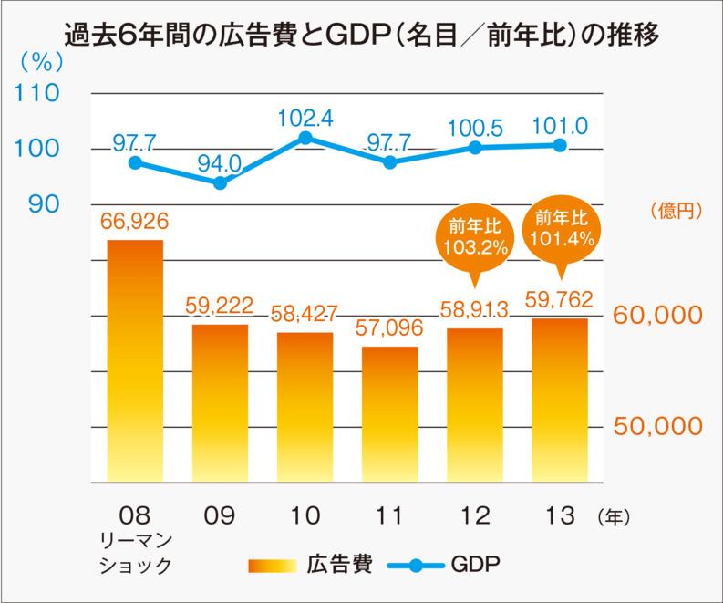 過去6年間の広告費とGDP(名目/前年比)の推移