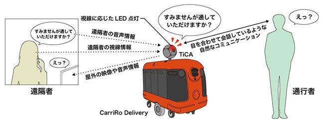 自動走行するCarriRo Deriveryと、通行人とコミュニケーションするTiCAのイメージ