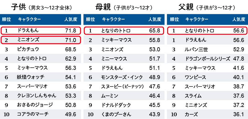 【図表1】キャラクター人気度ベスト10