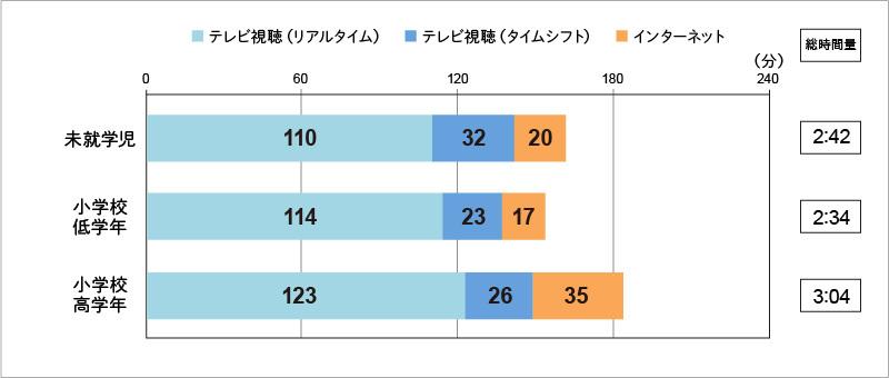 【図表4】:「テレビ」と「インターネット」の1 日当たりの時間量     (自宅内/週平均)