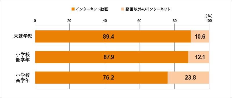 【図表5】: インターネット接触時間のシェア(自宅内/1 週間)