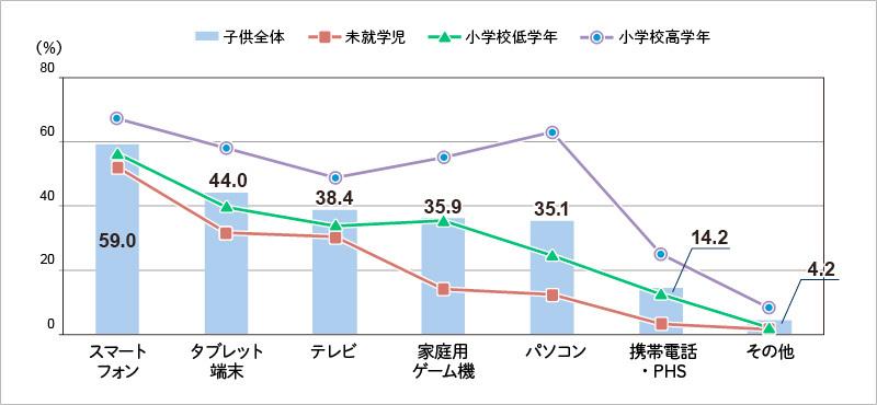 【図表6】:デバイス別インターネット利用経験率(最近6カ月間)