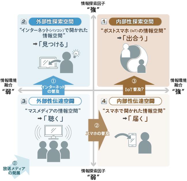 四つの情報空間と情報行動