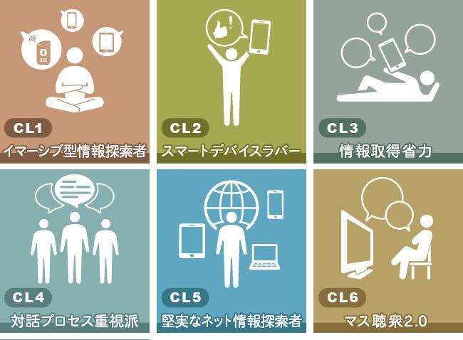 7タイプの情報行動クラスター(1)