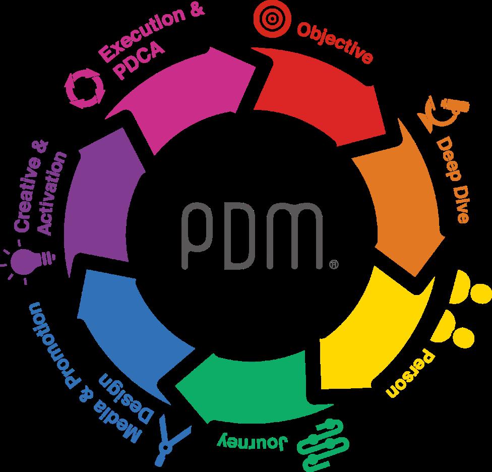 PDMのランニングプロセス