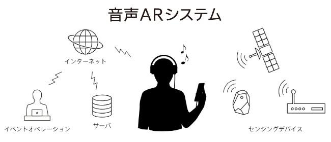 音声ARの仕組み