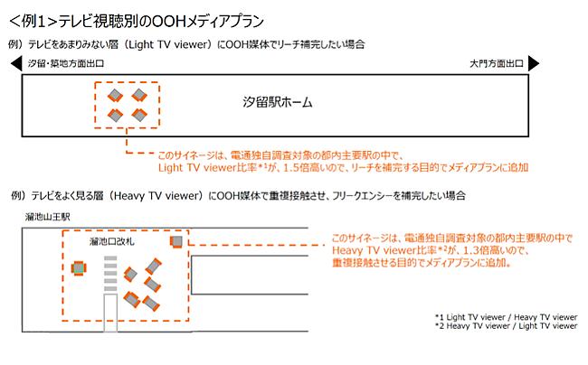 <例1>テレビ視聴別のOOHメディアプラン