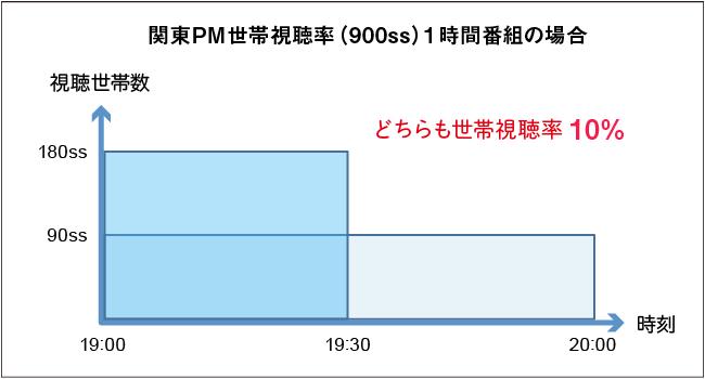 関東PM世帯視聴率(900ss)1時間番組の場合