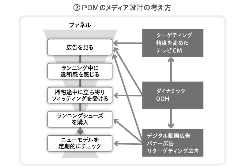 PDMのメディア設計の考え方
