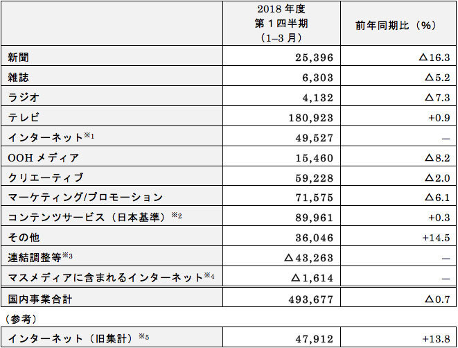 国内事業 業務区分別売上高の状況(IFRSベース) (単位:百万円、△は減)