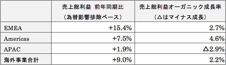 (海外) 海外事業 地域別の売上総利益・オーガニック成長率