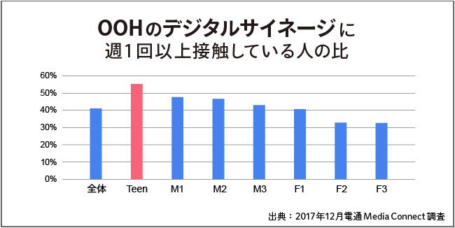 OOHのデジタルサイネージに週1回以上接触している人の比率