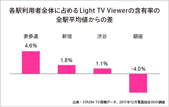 テレビをあまり見ない人が多い駅