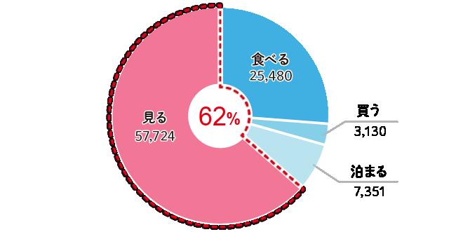 """中国人の北海道観光における""""見る""""の投稿割合"""