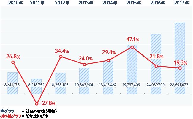 2010年に約860万人だった年間の訪日観光客数は、2013年に1000万人を超え、2017年には3000万人に迫るほどに急増した