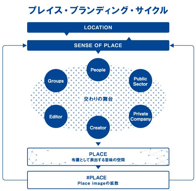 プレイス・ブランディング・サイクル