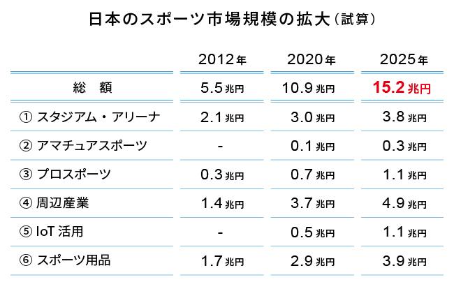 日本のスポーツ市場規模の拡大