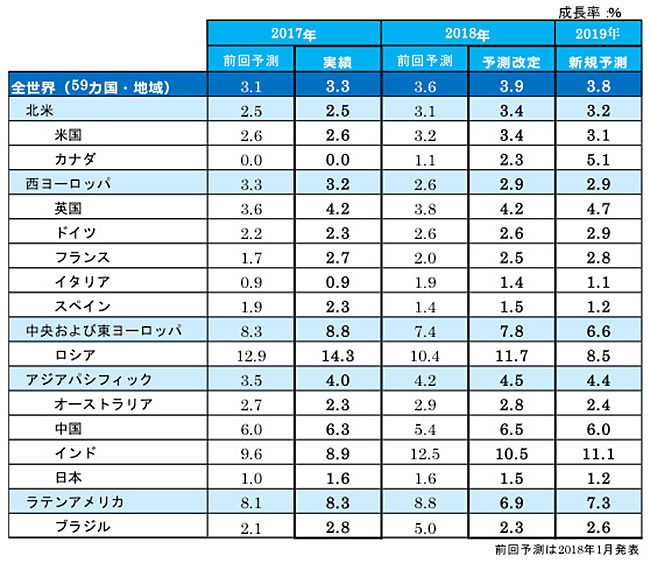図表4:主要国の成長率実績と予測