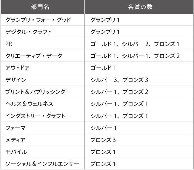 電通グループの受賞部門と各賞の数