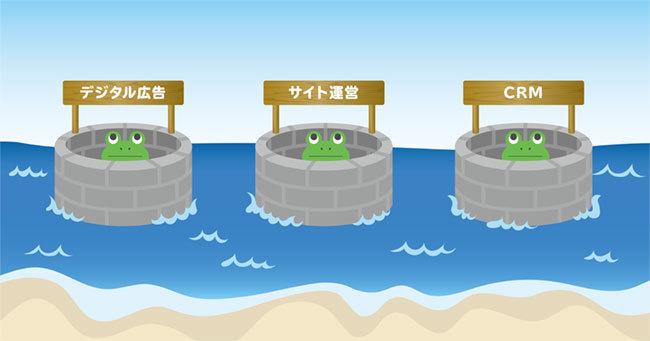 図表1:井の中の蛙化
