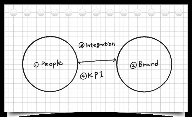 全体最適化やイノベーションを推進していく4領域