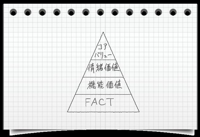 ピラミッドモデルとWhyモデル