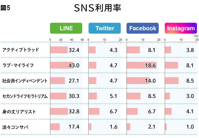 図5 SNS利用率