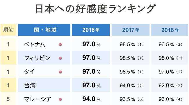 グラフ1 日本への好感度ランキング