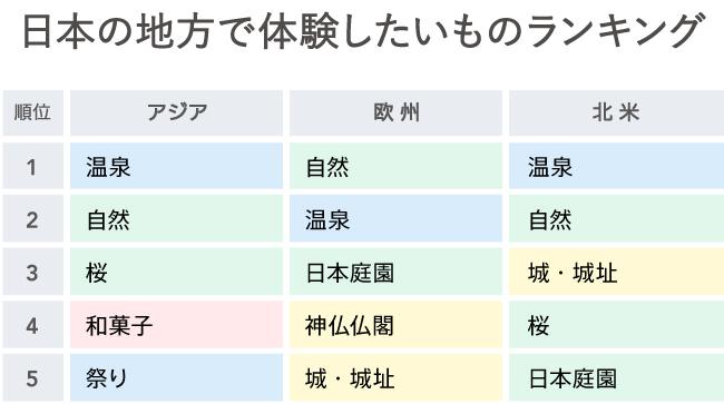 日本の地方で体験したいものランキング(上)