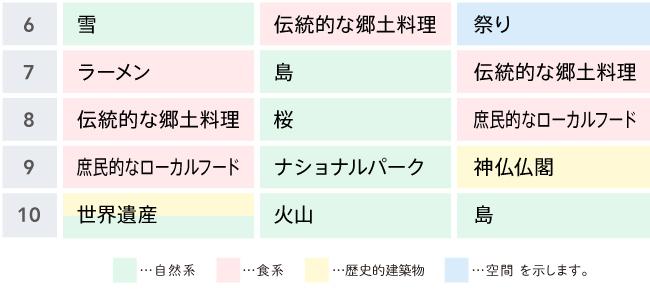 日本の地方で体験したいものランキング(下)