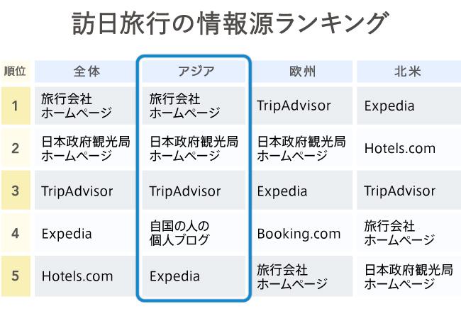 グラフ2 訪日旅行の情報源ランキング