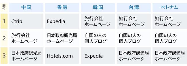 グラフ3 訪日旅行の情報源ランキング(アジア各国)