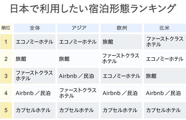 グラフ1 日本で利用した宿泊形態ランキング
