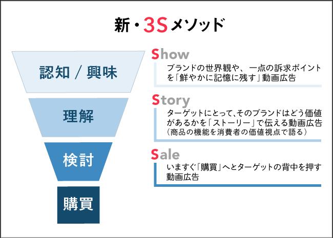 新・3Sメソッド