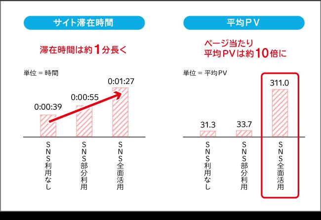 4種類のコンテンツを作成し、COMOMO上に掲載。それぞれのPVや再来訪率、滞在時間などを比較調査した。