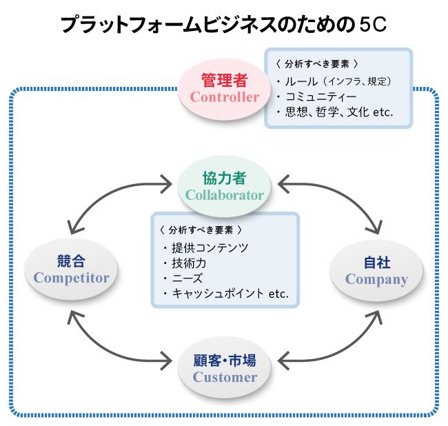 プラットフォームビジネスのための5C