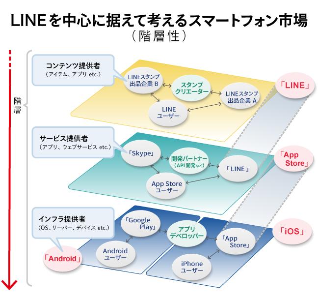 LINEを中心に据えて考えるスマートフォン市場