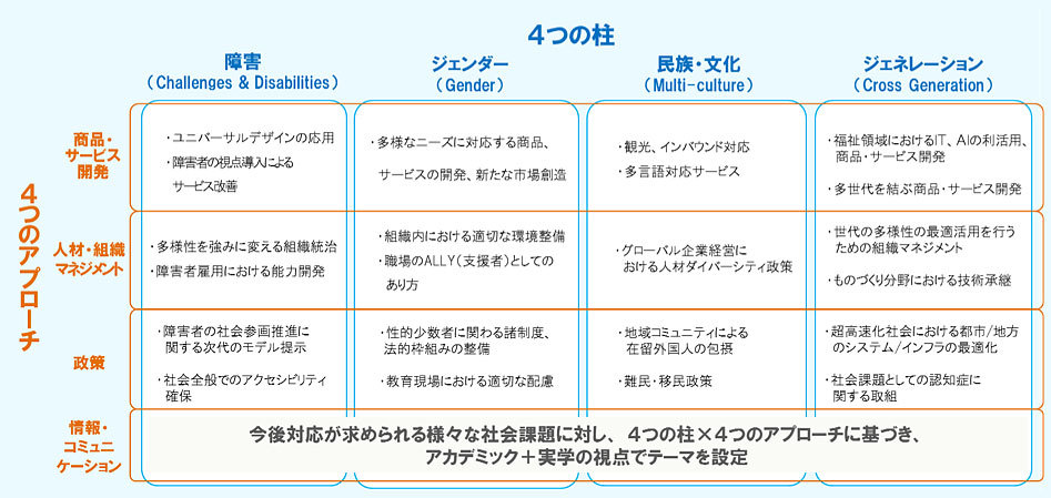 ダイバーシティ・サイエンス:4つの柱x4つのアプローチ