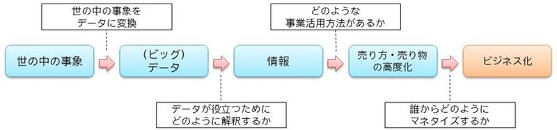 ビッグデータ活用のフレームワーク