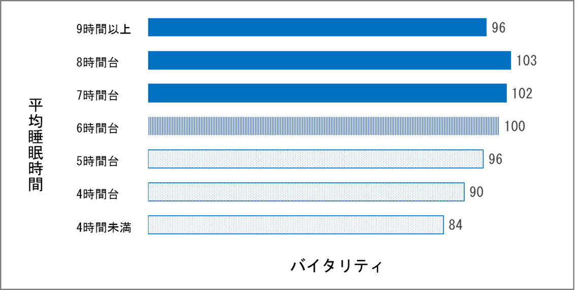 図1:バイタリティと「平日の平均睡眠時間」の関係