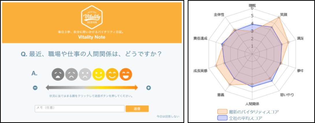 図4:6段階の顔絵文字とバイタリティスコアのレーダーチャート・イメージ