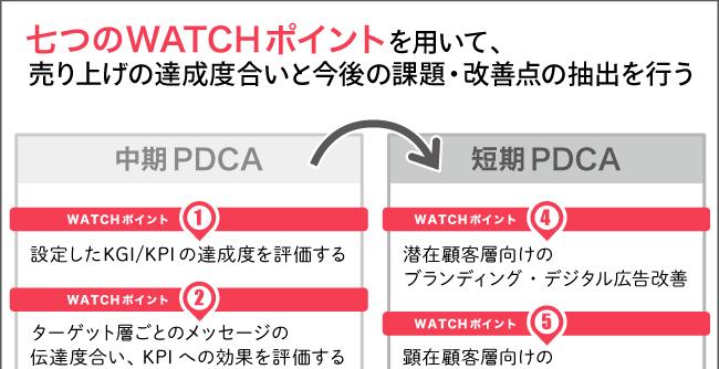 図1:PDMにおける七つのWATCHポイント